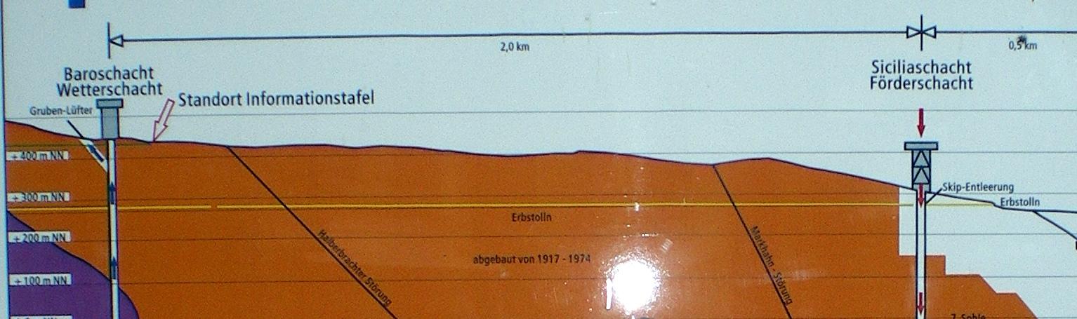 Mine de pyrite de la Sachtleben à Meggen-Halberbracht - Schéma